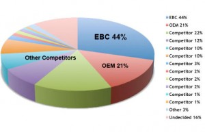 Survey ranks EBC Brakes the top choice in motocross